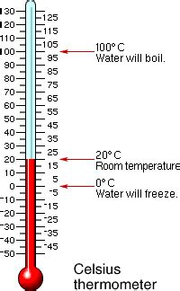 celsius thermometer and importance of mercury in thermometers science