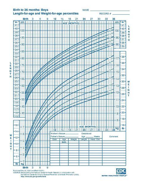 Filecdc Growth Chart Boys Birth To 36 Mths Cj41c017pdf