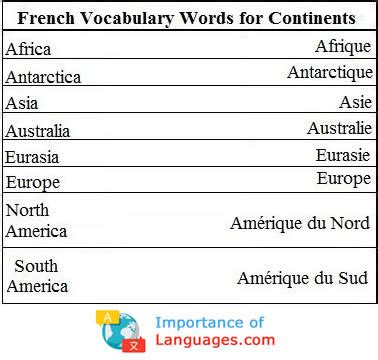 Learn Common Basic French Words - ImportanceofLanguages.com