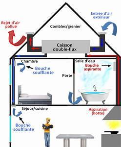 Vmc Double Flux Renovation : la ventilation double flux vmc double flux dans le b timent ~ Melissatoandfro.com Idées de Décoration