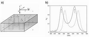 Optical Coaxial Structure  R1   75 Nm  R2   50 Nm  P   300