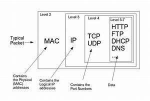 Ip Packet Diagram