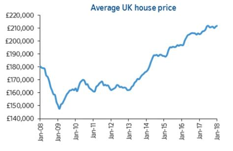 Average House Price In Us by House Prices Start The Year With A Jump This Is