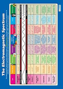 Electromagnetic Spectrum Chart Poster The Electromagnetic Spectrum Science Educational School