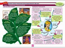 Sejarah kssr tahun 4 peta minda