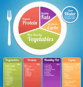 Healthy Meal-Planning Plate