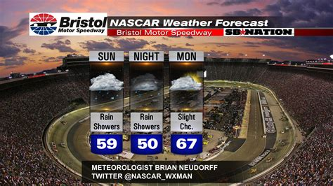 bristol nascar race day weather forecast wet  day
