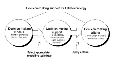 decision making methodology template project management multiple criteria analysis as