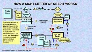 methods of payment in international trade video With margin money deposit against letter of credit