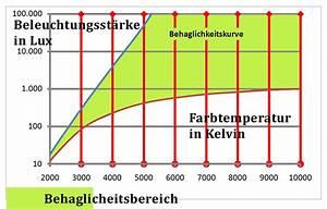 Tageslicht Lumen Kelvin : lichtfarbe ~ Markanthonyermac.com Haus und Dekorationen