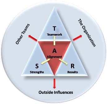 teamwork theories  star team model
