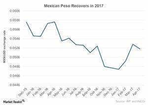 Mexican Peso Chart Bloomberg Can The Mexican Peso Weather The Trump Effect