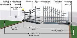 Portail Electrique Battant : installation motorisation portail tarif portail electrique ~ Melissatoandfro.com Idées de Décoration