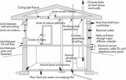 Materials Building Healthy Homes Construction Airtight Handling