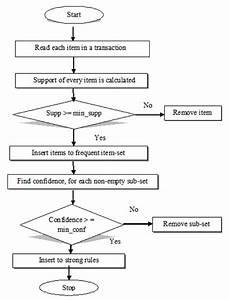 Flow Chart Of Apriori