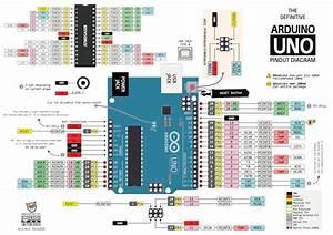 Penjelasan Bagian Dan Pin Arduino Uno