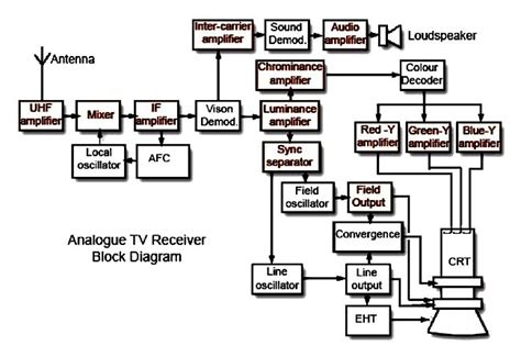 Diagram Of Television by Western Australian Television History Wa Tv History