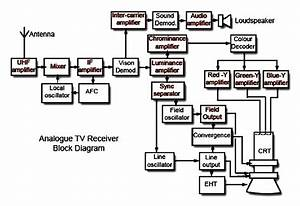 B W Tv Block Diagram