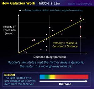 Big Bang Theory Hubble's Law (page 3) - Pics about space