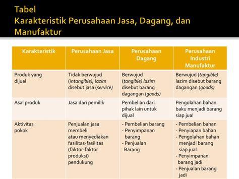 ppt materi 2 karakteristik perusahaan dagang powerpoint presentation id 3662428