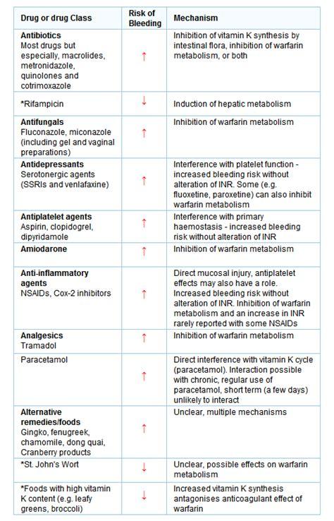 Cytotec Half Life Inr Coumadin Levels Indometacina Cefalea A Grappolo