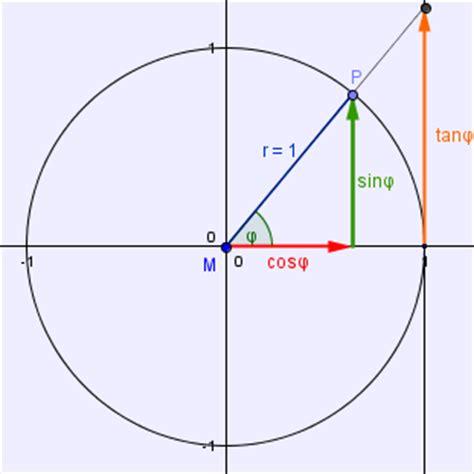 warum ist der tangens bei  nicht definiert mathematik
