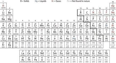 image result  periodic table relative atomic mass