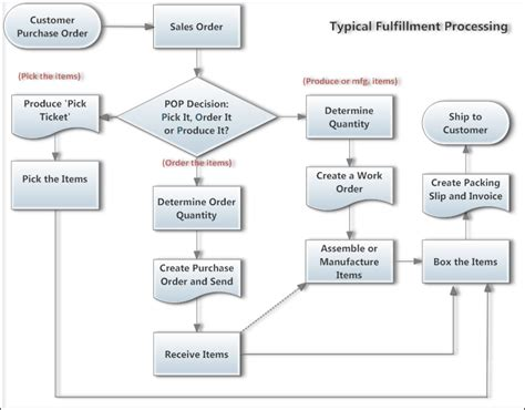 Sap Typical Hardware Diagram by Typical Fulfillment Process The Inventory Cycle