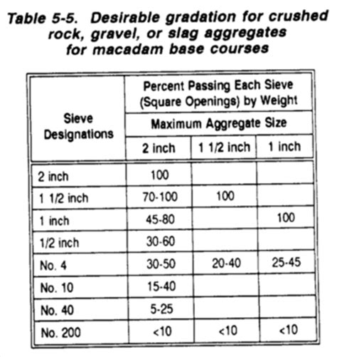 Sieve analysis of fine aggregate lab report