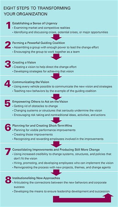 Kotter The Leadership Factor by 25 Best Ideas About Change Management On Pinterest