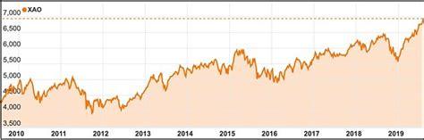Why The Australian Share Market Headed Higher