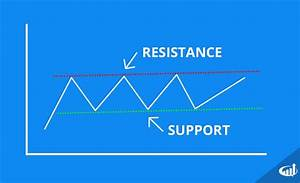 Support And Resistance Definition Technical Analysis