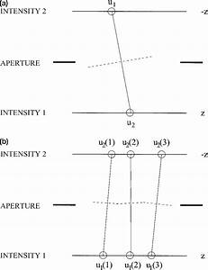 Estimation Of The Wave Front With A One Detected Photon