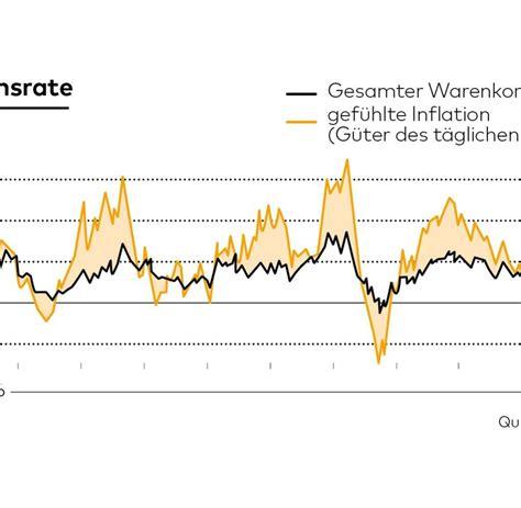 inflationsrate berechnen inflationsrate schweiz wie die