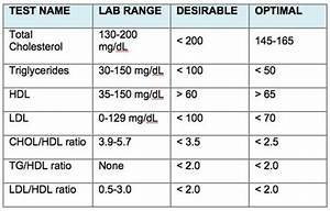 5 Vegan Foods To Lower Cholesterol Ways To Lower