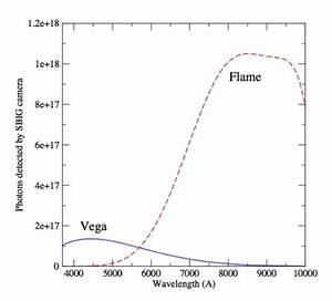 Wellenlänge Berechnen Licht : wie weit kann man eine kerze mit freiem auge noch sehen astrodicticum simplex ~ Themetempest.com Abrechnung