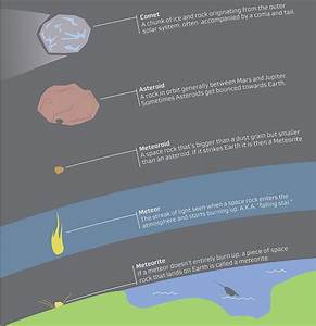 Differences Between Asteroids and Meteoroids (page 3 ...