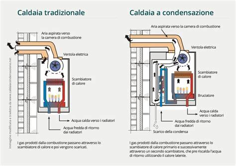 Funzionamento della caldaia a condensazione
