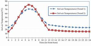 Effect Of Periodic Variation Of Sol