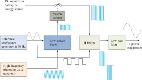 Inverter Types Working Principle Sine Wave Square