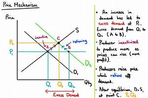 Price Mechanism  U2014 Mr Banks Tuition