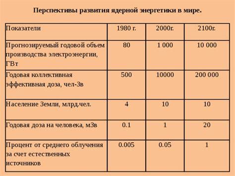 Источник Энергетика России. Проблемы и перспективы. Наука. М. 2006