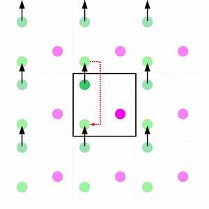 Periodic boundary conditions - Wikipedia