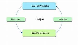 Week 4  Judicial Reasoning  1 1 Three Forms Of Logical