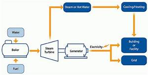What Is CHP? | Combined Heat and Power (CHP) Partnership ...