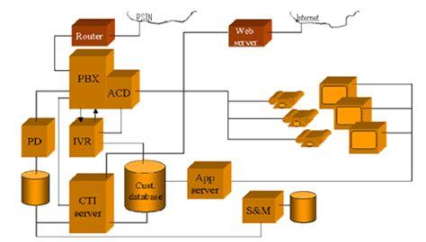 call centre technology framework  architecture