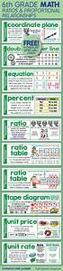 Free  Word Wall Cards For Sixth Grade Math Ratios And