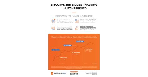 Facebook is finally ready to reveal one of its most secretive projects: Bitcoin IRA™ Releases New Infographic on Bitcoin's Major ...