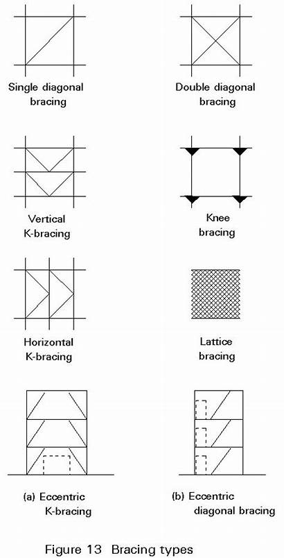 Steel Structure Lecture Types Structural Braces Common