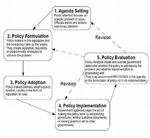 Model Of Policy